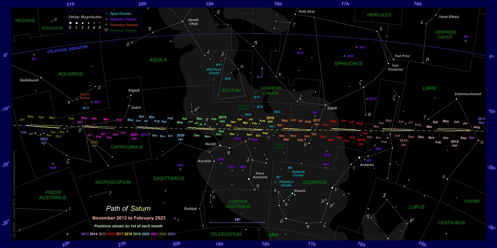 Posiciones Saturno
